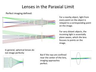 Lenses in the Paraxial Limit