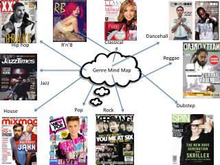 Genre Mind Map