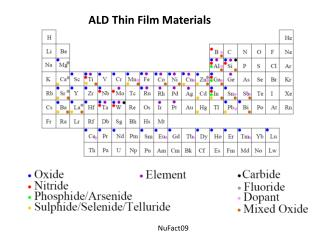 ALD Thin Film Materials
