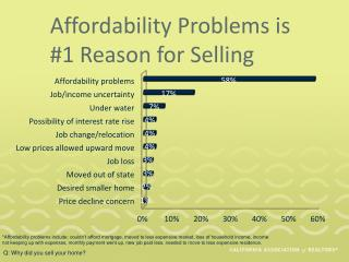 Affordability Problems is #1 Reason for Selling