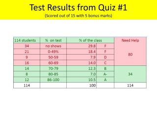 Test Results from Quiz #1 (Scored out of 15 with 5 bonus marks)