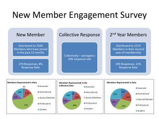 New Member Engagement Survey
