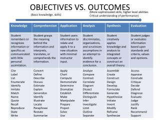objectives vs. outcomes