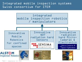 Integrated mobile inspection systems Swiss consortium for ITER