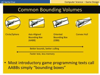 Common Bounding Volumes