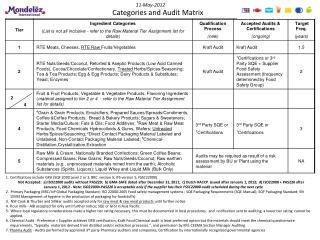 Categories  and Audit Matrix