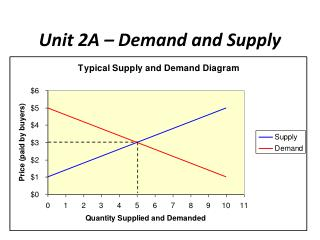 Unit 2A � Demand and Supply
