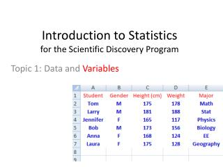 Introduction to Statistics  for the Scientific Discovery Program