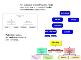 Pure substance is some thing that has to either a element or compound that has constant chemical components.