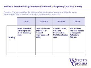 Western Extremes Programmatic Outcomes : Purpose  (Capstone  Value)