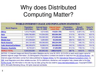 Why does Distributed Computing Matter?