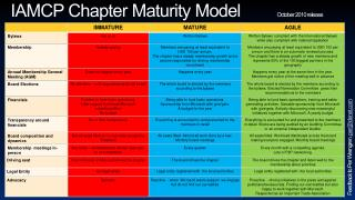 IAMCP Chapter Maturity Model October  2010 release