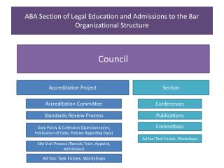 ABA Section of Legal Education and Admissions to the Bar  Organizational Structure