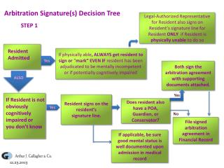 Arbitration Signature(s) Decision Tree