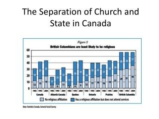 The Separation of Church and State in Canada