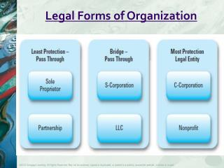 Legal Forms of Organization