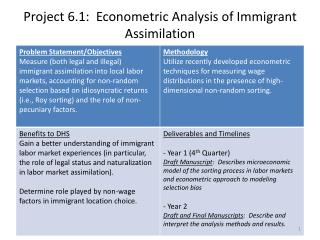 Project 6.1:  Econometric Analysis of Immigrant Assimilation