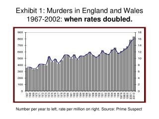 Exhibit 1: Murders in England and Wales 1967-2002:  when rates doubled.