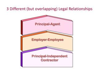 3 Different (but overlapping)  Legal Relationships