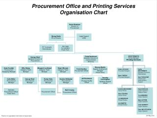 Procurement  Office and  Printing Services Organisation  Chart