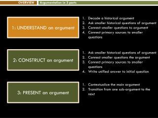 1: UNDERSTAND an argument