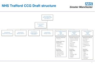NHS Trafford CCG Draft structure