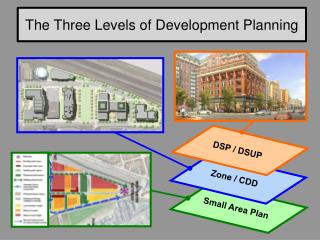The Three Levels of Development Planning