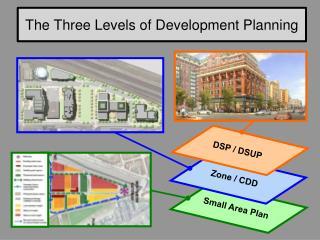 The Three Levels of Development Planning