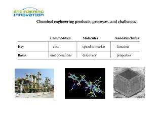 chemical engineering products, processes, and challenges