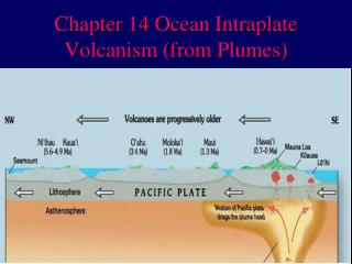 chapter 14 ocean intraplate volcanism from plumes