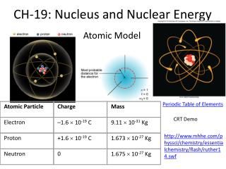 CH-19: Nucleus and Nuclear Energy