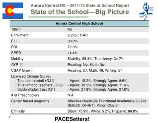 Aurora Central HS � 2011-12 State of School Report State of the School � Big Picture