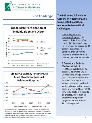 The Baltimore Alliance for Careers  in Healthcare, Inc. was created in 2005 in response to two critical challenges: