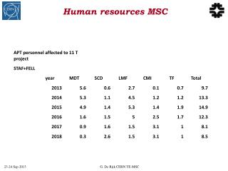 Human  resources MSC