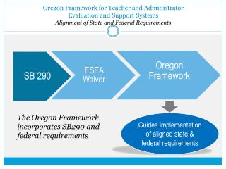 Oregon Framework for Teacher and Administrator                         Evaluation and Support Systems Alignment of Stat