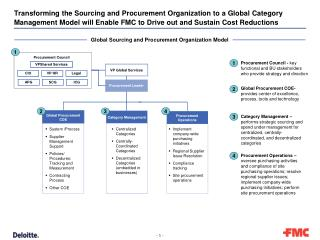 Transforming the Sourcing and Procurement Organization to a Global Category Management Model will Enable FMC to Drive o
