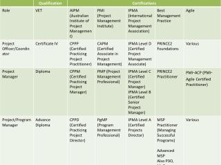 pm qualifications matrix