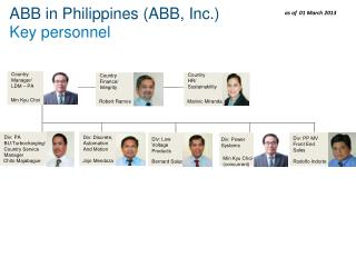 ABB in Philippines (ABB, Inc.) Key personnel