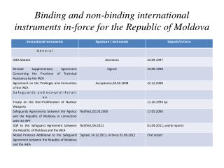 Binding and non-binding international instruments in-force for the Republic of Moldova