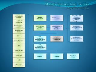 Macro Technology Works Organization Chart