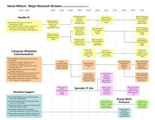 Vance Wilson:   Major Research Streams (showing selected publications)
