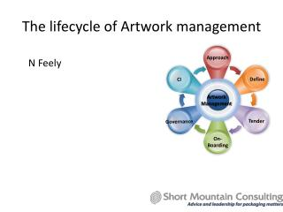 The lifecycle of Artwork management