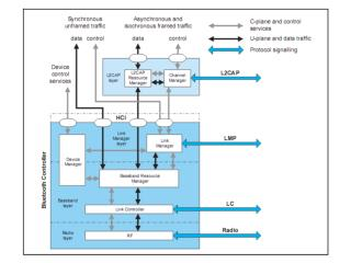 The  channel manager  is responsible for creating, managing and destroying  L2CAP channels for the transport of service