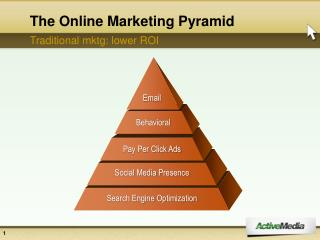 The Online Marketing Pyramid