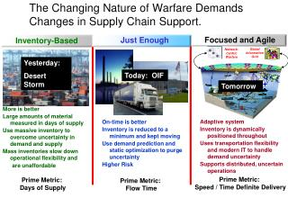 The Changing Nature of Warfare Demands  Changes in Supply Chain Support.
