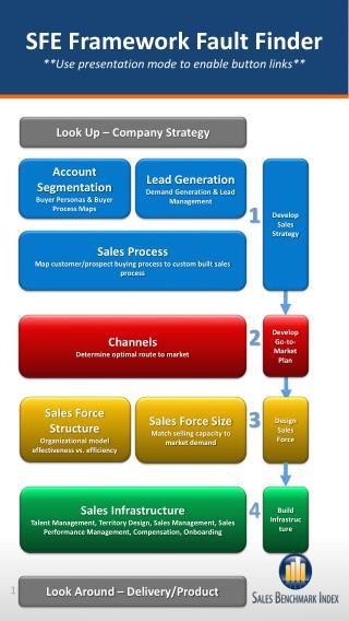 SFE Framework Fault Finder **Use presentation mode to enable button links**
