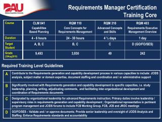 Requirements Manager Certification Training Core