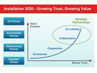 Installation 2030 - Growing Trust, Growing Value