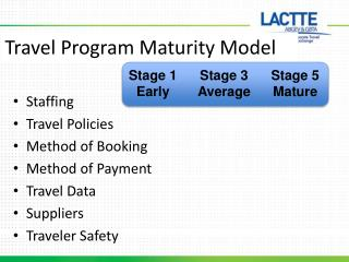 Travel Program Maturity Model