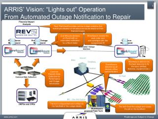"ARRIS' Vision: ""Lights out"" Operation From Automated Outage Notification to Repair"